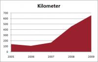 2010-01-03-_-jahreskilometer