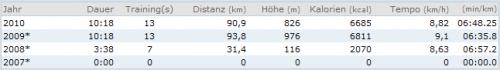 2010-02-08-_-statistik