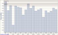 2010-02-28-_-rundenzeiten