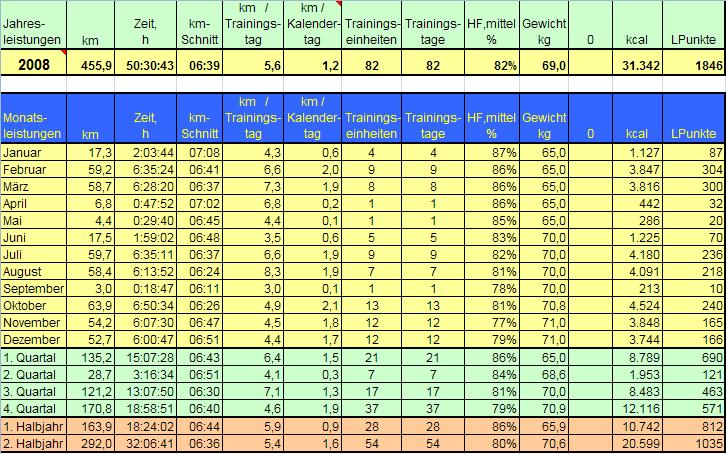 Jahresstatistik 2008