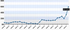 2009-12-01-_-statistik